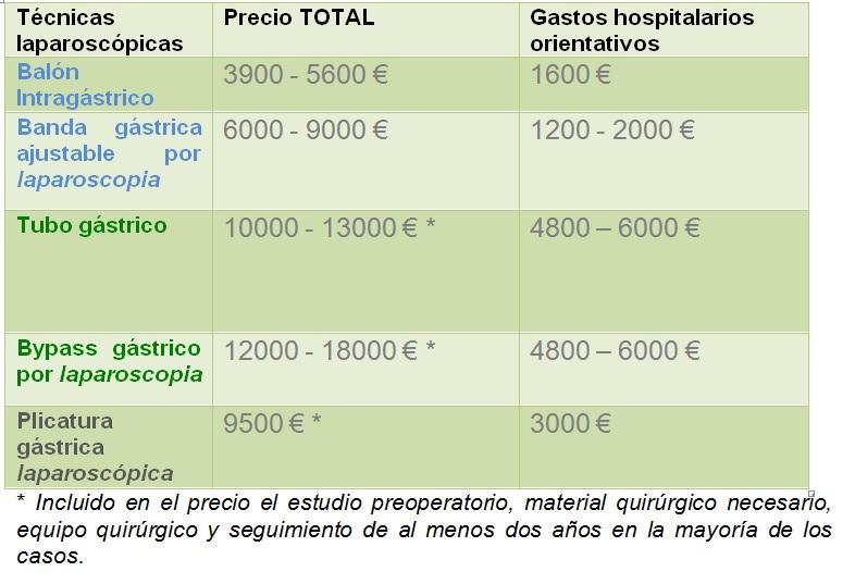 reducción de estómago precio comparación